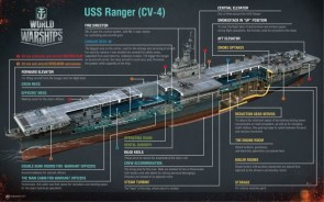 USS Ranger from WoW