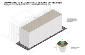 Visualizing 18 Billion Single-Serving Coffee Pods