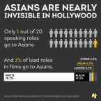 asians are nearly invisible in hollywood