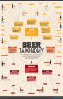 The Beer Taxonomy