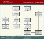 motion picture classification chart