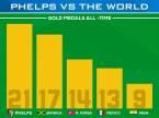 Phelps vs The World