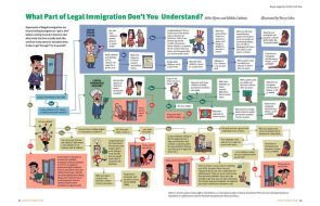 What part of Legal Immigration don't you understand