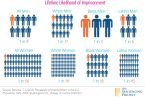 lifetime likelihood of imprisonment