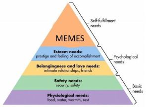 Psychology of Need