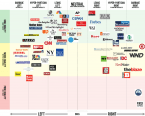 The new Media landscape