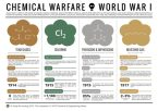 chemical warfare of wrold war 1