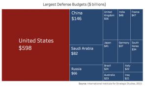 largest defense budgets