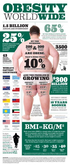 Obesity World Wide