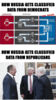 How Russia gets classified data