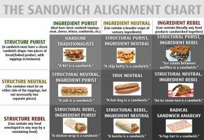The Sandwich Alignment Chart