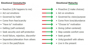 how to find Emotional maturity