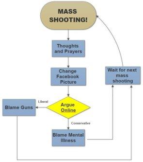 MASS SHOOTING FLOW CHART