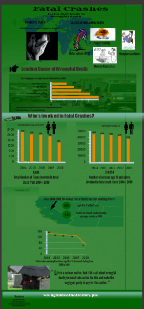Fatal Crashes (Infographic)
