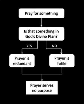 How prayer doesn't work