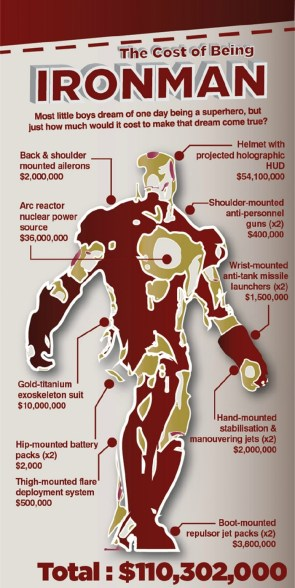 The Cost of Being Iron Man