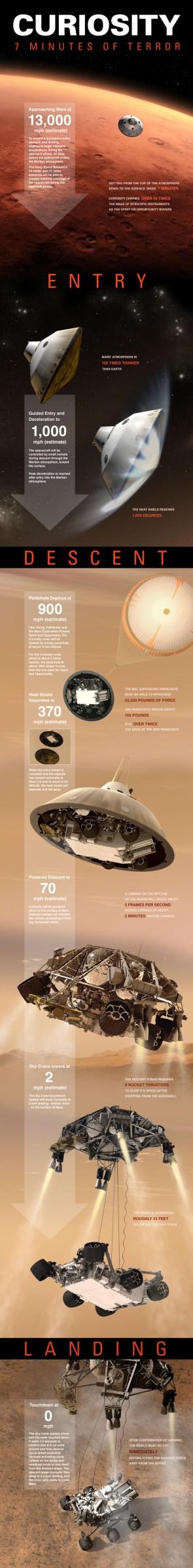 7 Minutes of Terror (on Mars)