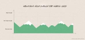 Mountains high enough for Martin Gaye