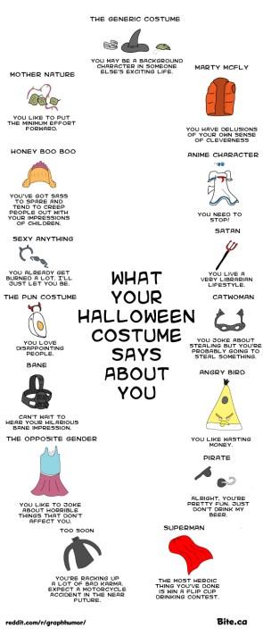 Your Halloween costume
