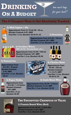 Drinking on a Budget