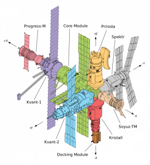 station diagram