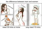 Men vs Women: Shower