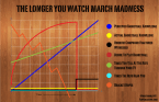 The longer you watch March Madness