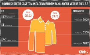 How much does it cost to make a denim shirt?