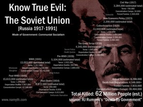 Know True Evil: Communism