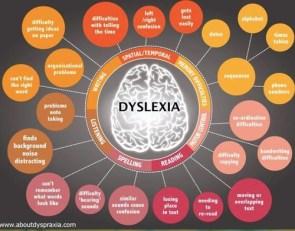 Dyslexia and Dyscalculia