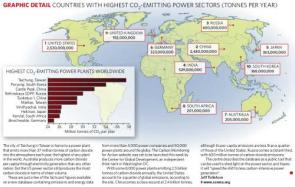 Countries with highest CO2-emitting power sectors