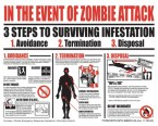 In The Event Of A Zombie Attack