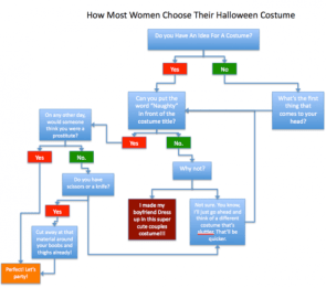 How most women choose their Halloween costume
