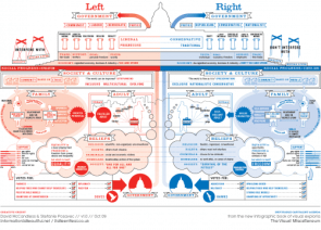 Left vs Right (World)