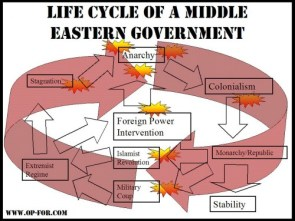 Life Cycle Of A Middle Eastern Government