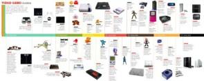 Video Game Timeline