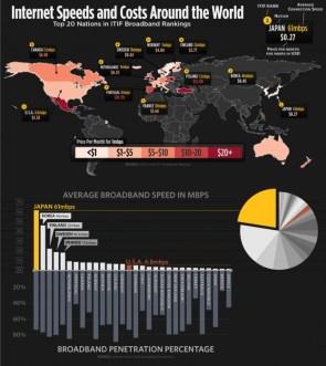 Internet costs and speeds around the world