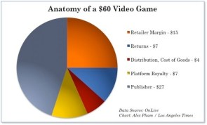Where your money goes when you buy a video game