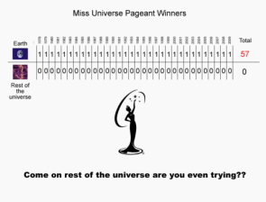 Planet Earth's Miss Universe Domination