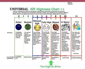 420 highness chart