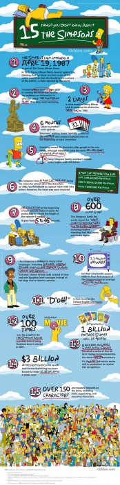 15 things you may not know about The Simpsons