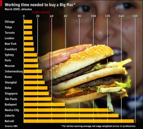 Working time needed to buy a Big Mac