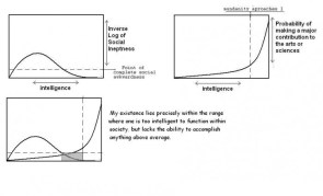 Inverse Log of Social Ineptness/Intelligence Chart