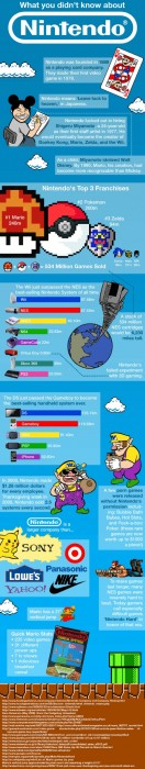 What you didn`t know about Nintendo