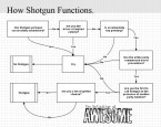 How Shotgun functions