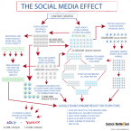 How Social Media Can Affect Your Presence