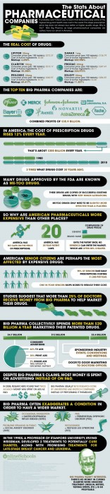 The Stats About Pharmaceutical Companies