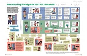 Immigration problem