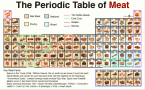 Periodic Table of Meat