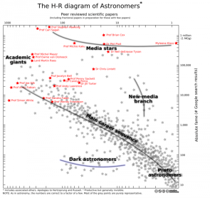 Media-Astronomer H-R diagram